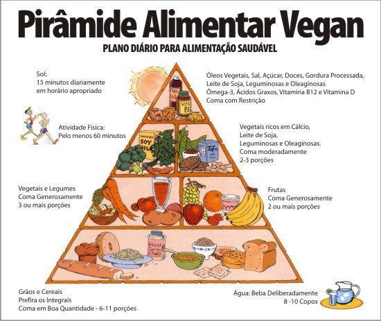 piramide-alimentar-vegan